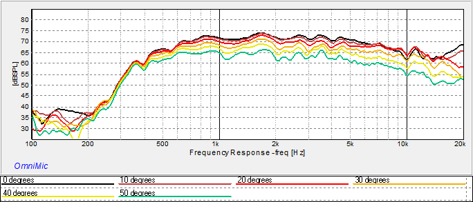 Name:  Moved Back Freq Response.png Views: 29 Size:  13.9 KB
