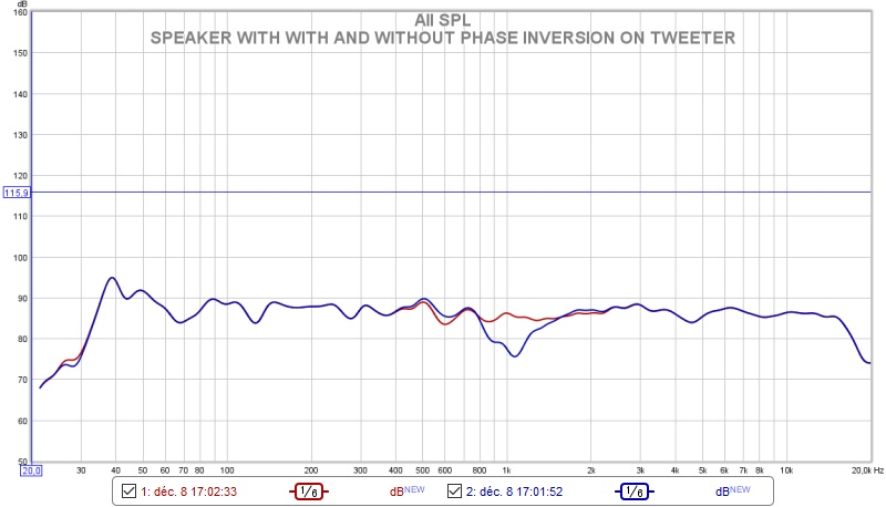 Name:  SPEAKER WITH WITH AND WITHOUT PHASE INVERSION ON TWEETER.jpg Views: 415 Size:  76.9 KB