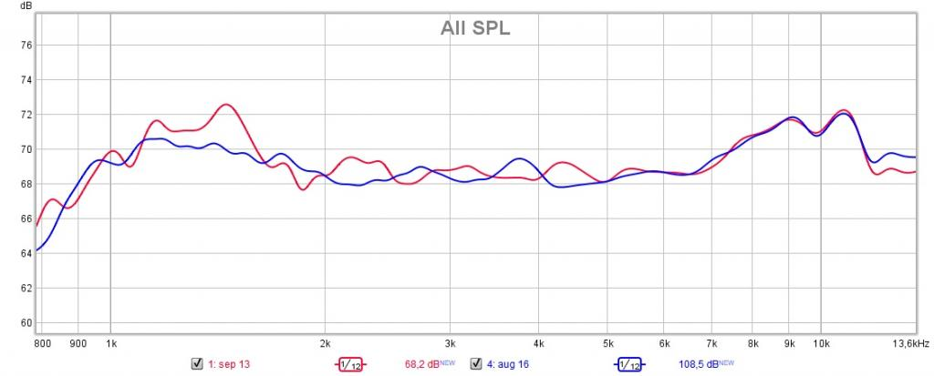 Name:  POS minidsp closefield (blue) vs DLCP conversion 1 m (RED).jpg